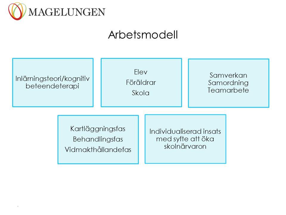 Arbetsmodell Inlärningsteori/kognitiv beteendeterapi Elev Föräldrar Skola Samverkan Samordning Teamarbete Kartläggningsfas Behandlingsfas Vidmakthålla