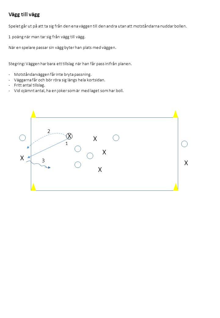 1.Ställ upp spelarna enligt nedan.2.Tränaren startar genom att passa in en boll.