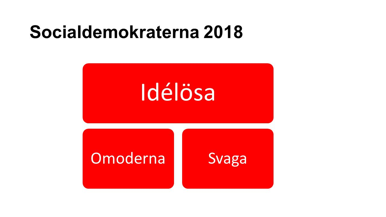 Socialdemokraterna 2018 Idélösa OmodernaSvaga