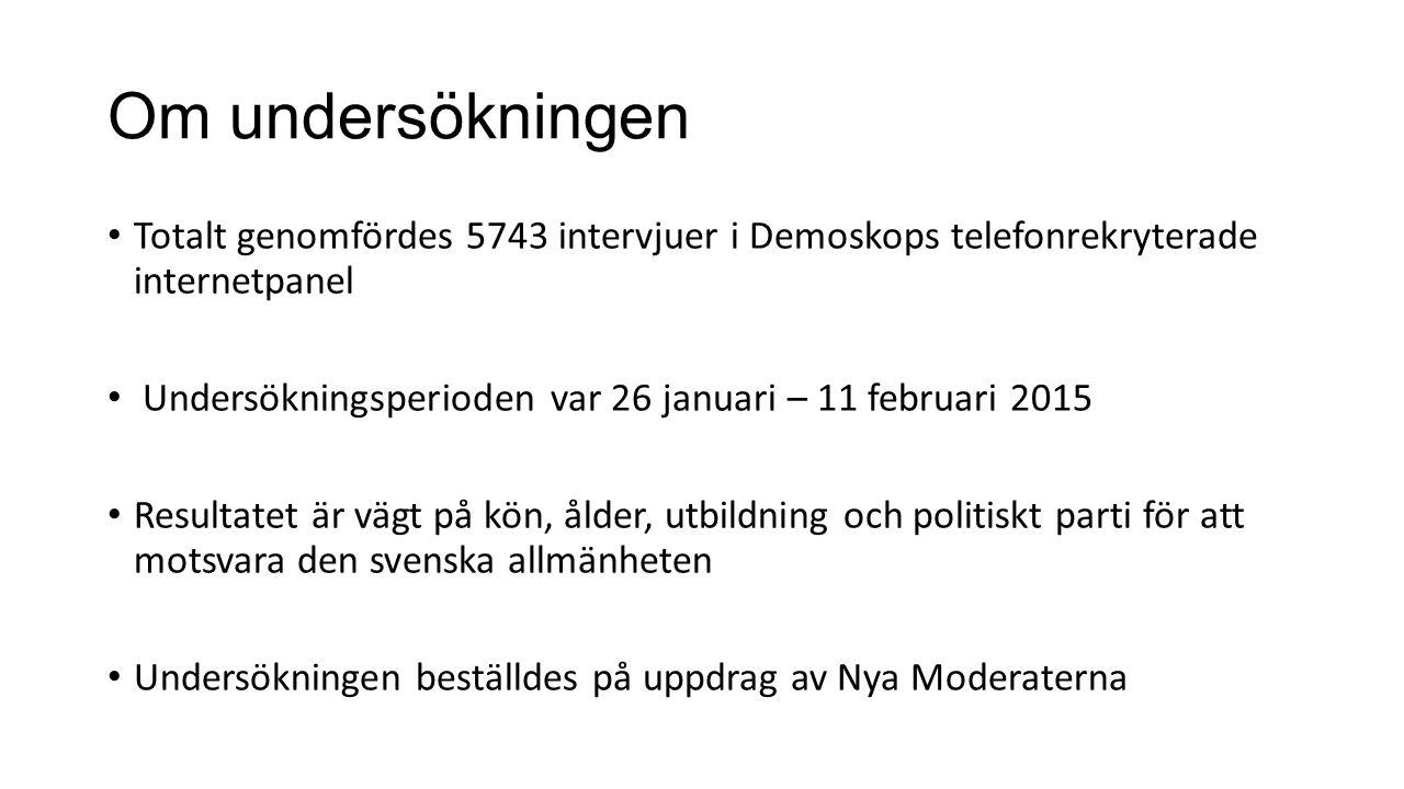 Om undersökningen Totalt genomfördes 5743 intervjuer i Demoskops telefonrekryterade internetpanel Undersökningsperioden var 26 januari – 11 februari 2015 Resultatet är vägt på kön, ålder, utbildning och politiskt parti för att motsvara den svenska allmänheten Undersökningen beställdes på uppdrag av Nya Moderaterna