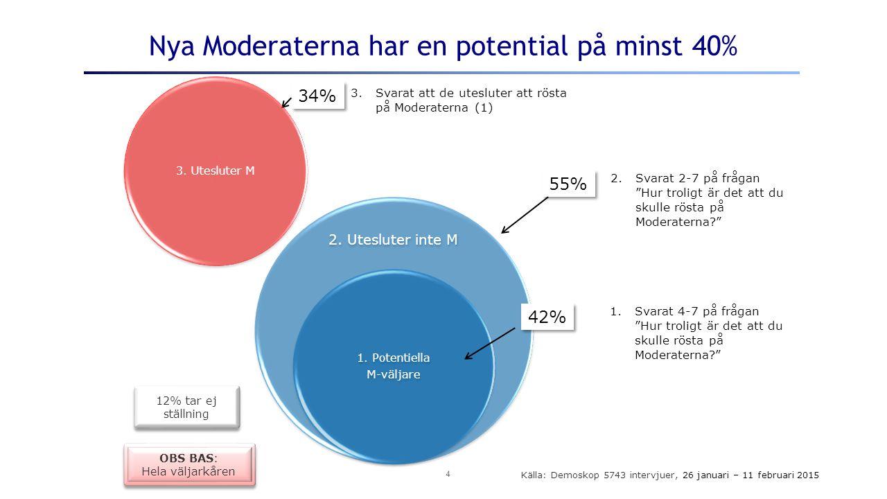 Nya Moderaterna har en potential på minst 40% 2. Utesluter inte M 1.