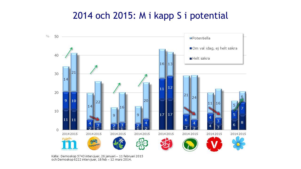 2014 och 2015: M i kapp S i potential % Källa: Demoskop 5743 intervjuer, 26 januari – 11 februari 2015 och Demoskop 6222 intervjuer, 18 feb – 12 mars 2014.