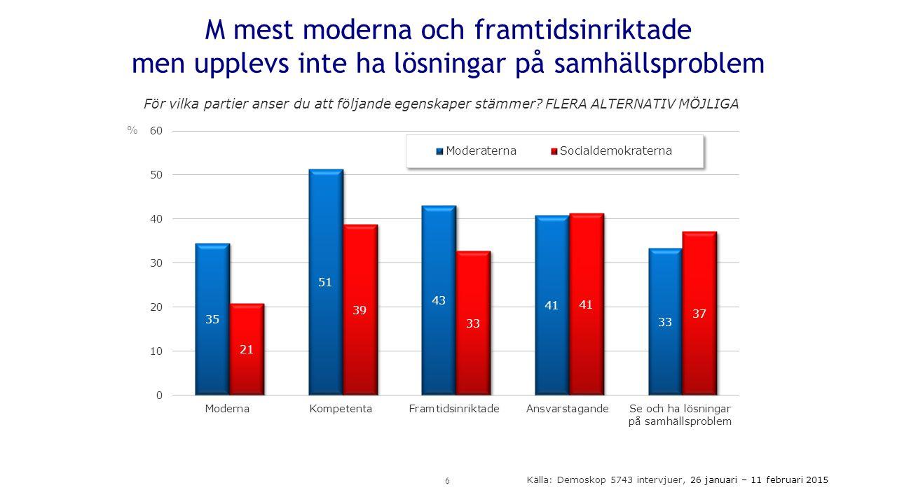 M mest moderna och framtidsinriktade men upplevs inte ha lösningar på samhällsproblem 6 % För vilka partier anser du att följande egenskaper stämmer.