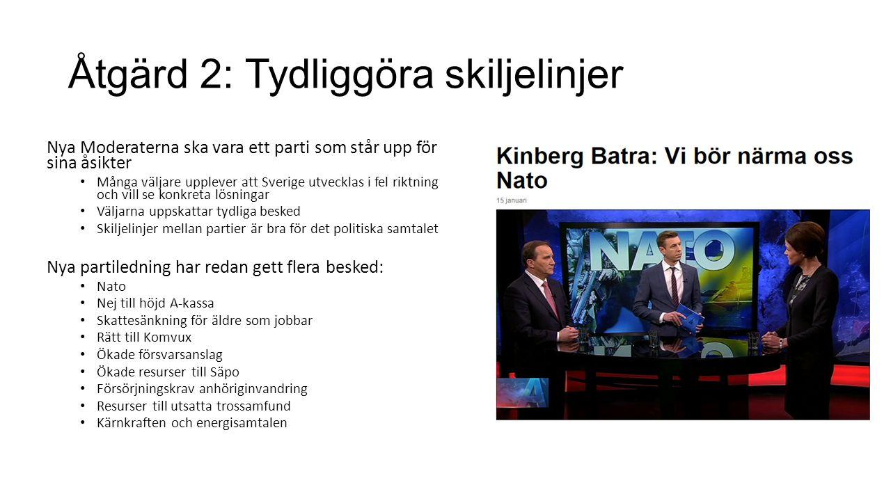 Åtgärd 2: Tydliggöra skiljelinjer Nya Moderaterna ska vara ett parti som står upp för sina åsikter Många väljare upplever att Sverige utvecklas i fel riktning och vill se konkreta lösningar Väljarna uppskattar tydliga besked Skiljelinjer mellan partier är bra för det politiska samtalet Nya partiledning har redan gett flera besked: Nato Nej till höjd A-kassa Skattesänkning för äldre som jobbar Rätt till Komvux Ökade försvarsanslag Ökade resurser till Säpo Försörjningskrav anhöriginvandring Resurser till utsatta trossamfund Kärnkraften och energisamtalen