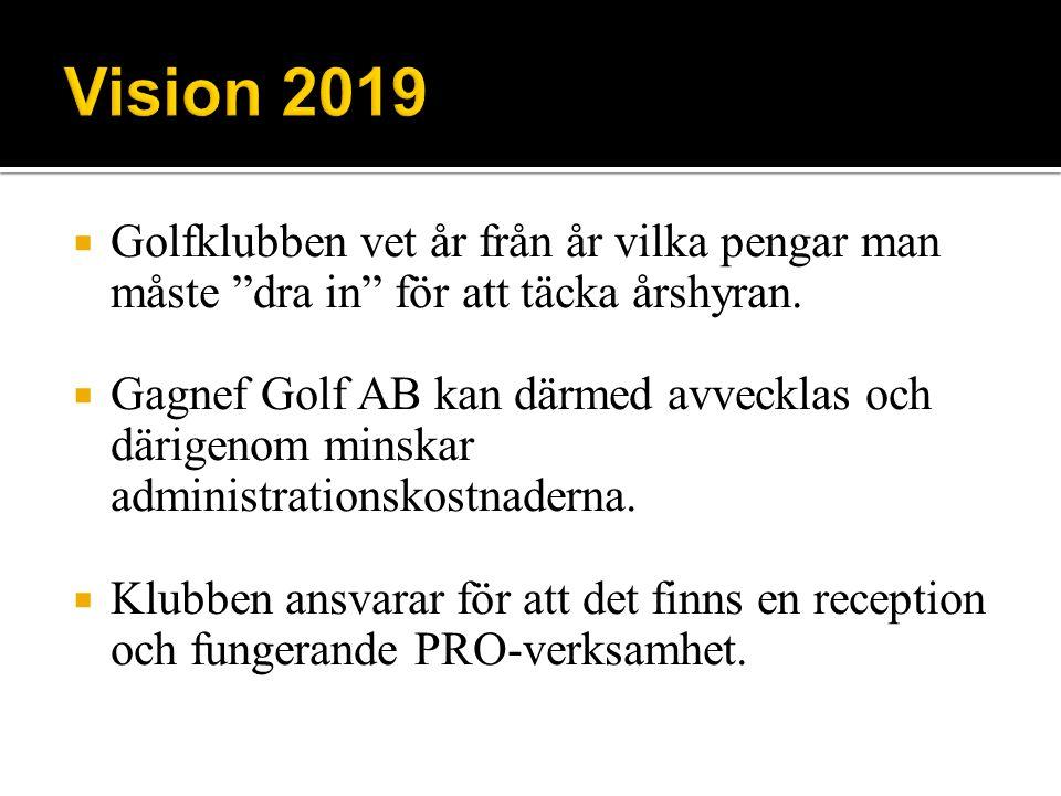 Golfklubben vet år från år vilka pengar man måste dra in för att täcka årshyran.