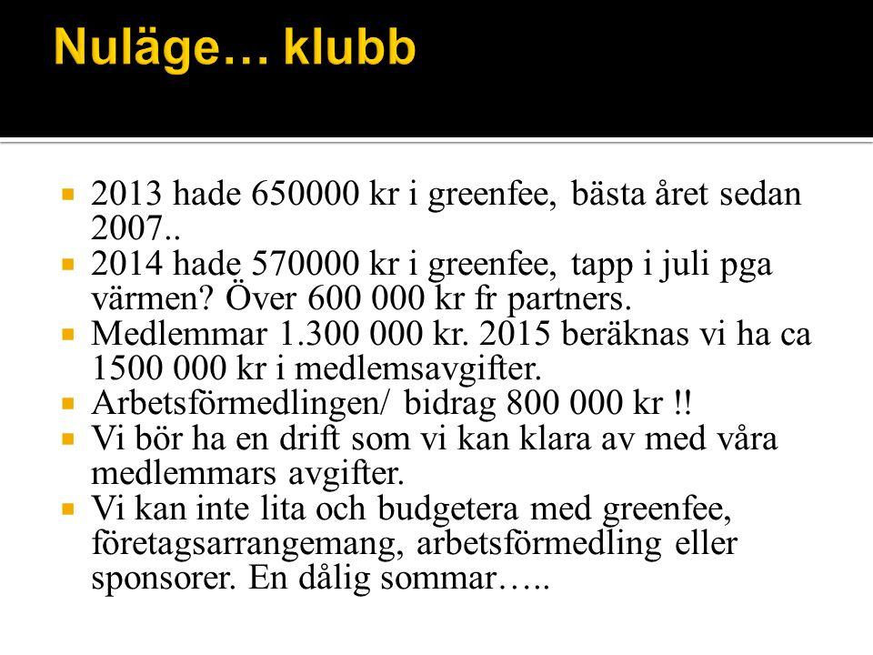  2013 hade 650000 kr i greenfee, bästa året sedan 2007..