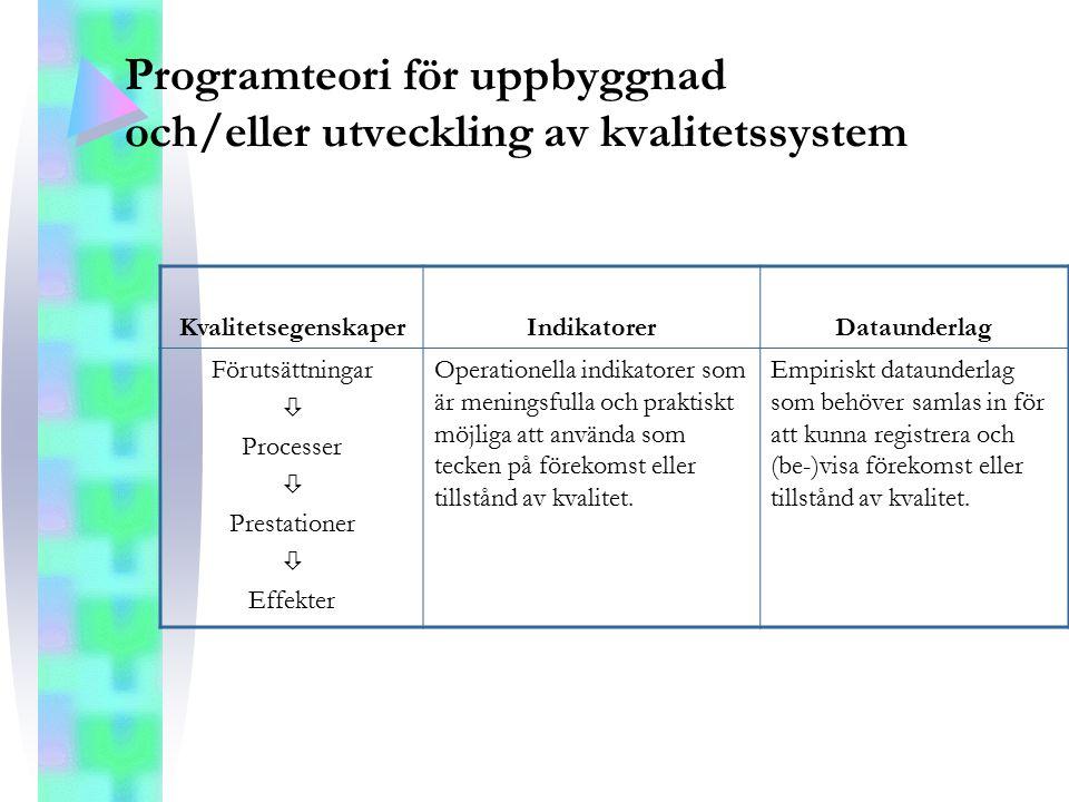 Programteori för uppbyggnad och/eller utveckling av kvalitetssystem KvalitetsegenskaperIndikatorerDataunderlag Förutsättningar  Processer  Prestatio