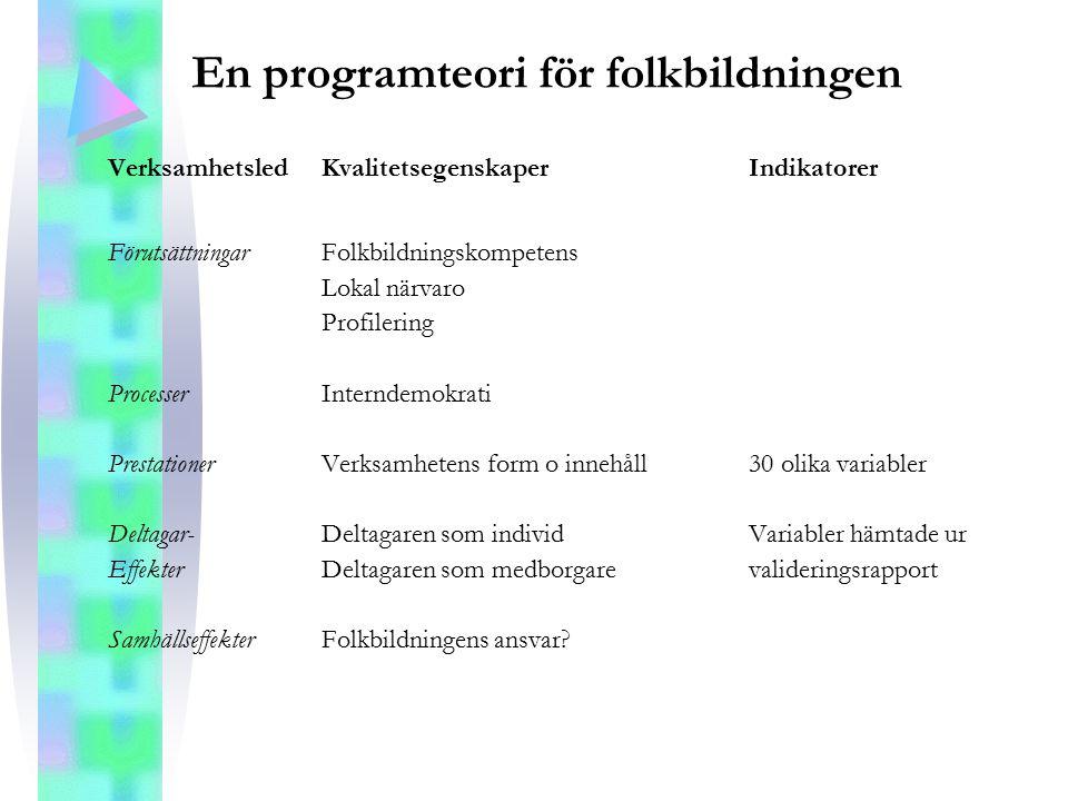 En programteori för folkbildningen VerksamhetsledKvalitetsegenskaperIndikatorer FörutsättningarFolkbildningskompetens Lokal närvaro Profilering Proces