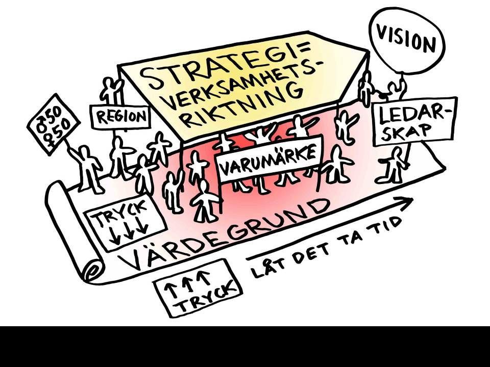 Strategi och värdegrundsarbete