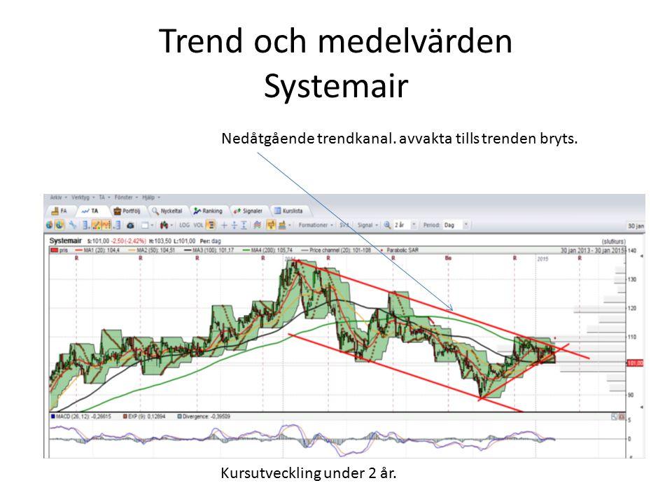 Trend och medelvärden Systemair Nedåtgående trendkanal. avvakta tills trenden bryts. Kursutveckling under 2 år.