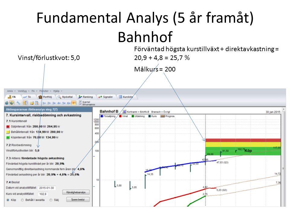 Fundamental Analys (5 år framåt) Bahnhof Vinst/förlustkvot: 5,0 Förväntad högsta kurstillväxt + direktavkastning = 20,9 + 4,8 = 25,7 % Målkurs = 200