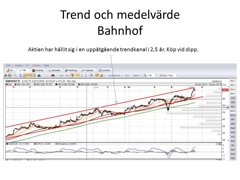 Trend och medelvärde Bahnhof Aktien har hållit sig i en uppåtgående trendkanal i 2,5 år. Köp vid dipp.