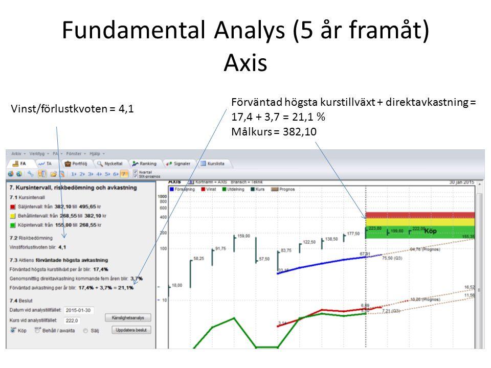Fundamental Analys (5 år framåt) Axis Vinst/förlustkvoten = 4,1 Förväntad högsta kurstillväxt + direktavkastning = 17,4 + 3,7 = 21,1 % Målkurs = 382,1