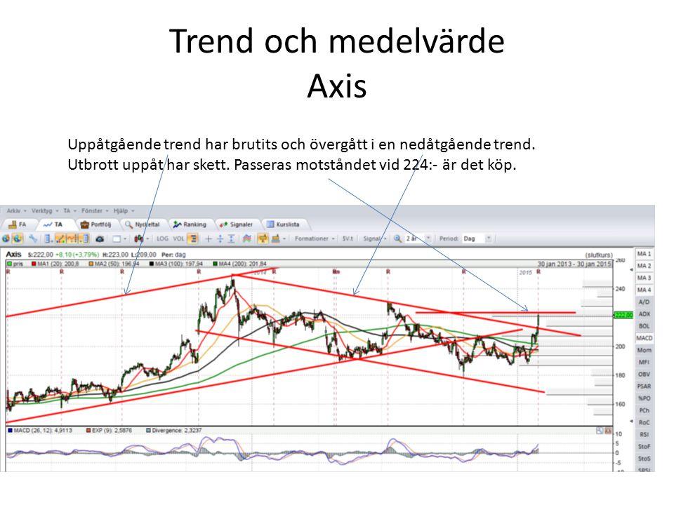 Trend och medelvärde Axis Uppåtgående trend har brutits och övergått i en nedåtgående trend. Utbrott uppåt har skett. Passeras motståndet vid 224:- är