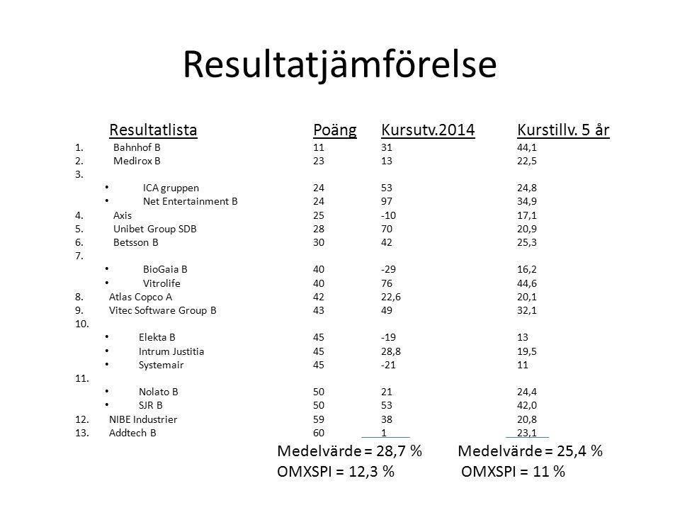 Resultatjämförelse ResultatlistaPoängKursutv.2014Kurstillv. 5 år 1.Bahnhof B113144,1 2.Medirox B231322,5 3. ICA gruppen245324,8 Net Entertainment B249
