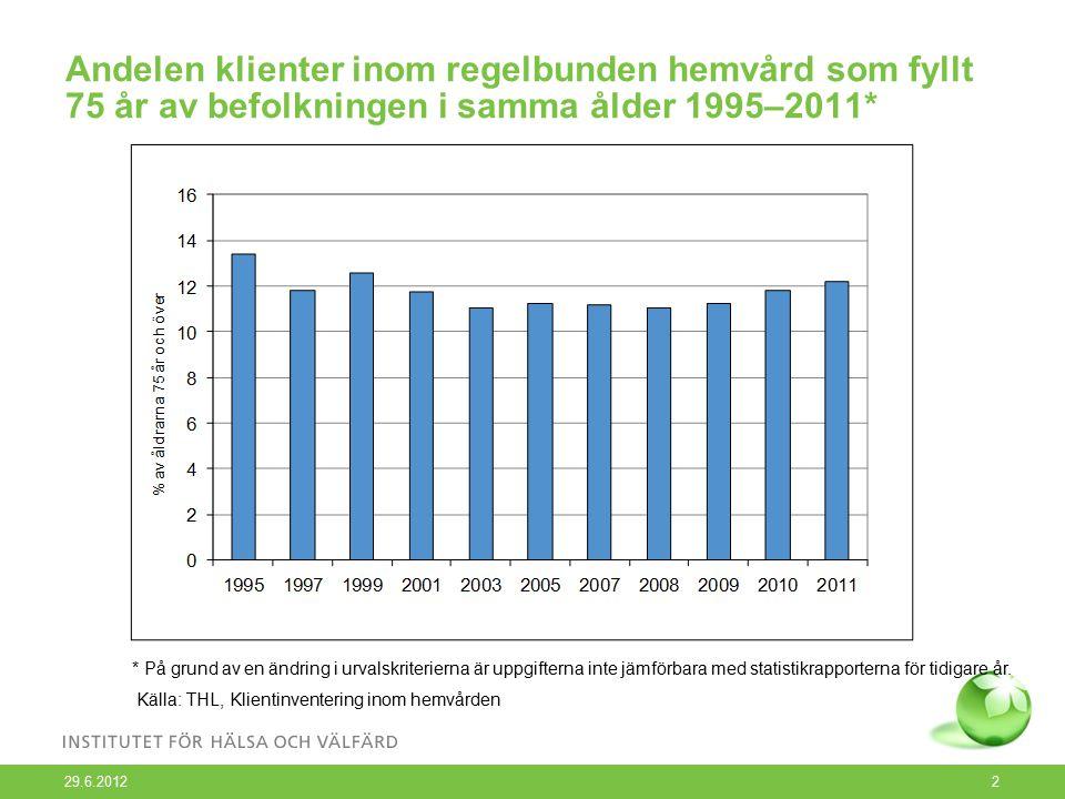 2 Andelen klienter inom regelbunden hemvård som fyllt 75 år av befolkningen i samma ålder 1995–2011* * På grund av en ändring i urvalskriterierna är uppgifterna inte jämförbara med statistikrapporterna för tidigare år.