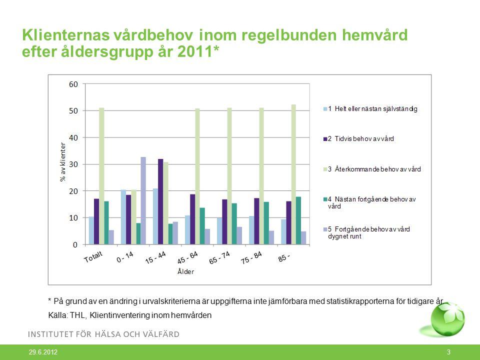 29.6.2012 3 Klienternas vårdbehov inom regelbunden hemvård efter åldersgrupp år 2011* * På grund av en ändring i urvalskriterierna är uppgifterna inte jämförbara med statistikrapporterna för tidigare år.