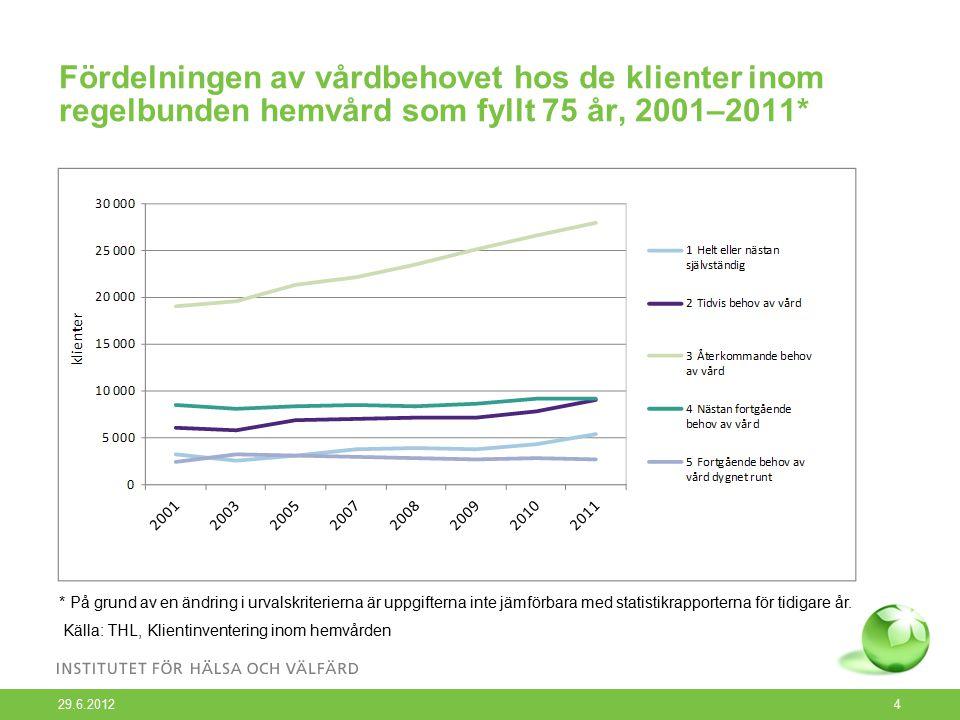 Fördelningen av vårdbehovet hos de klienter inom regelbunden hemvård som fyllt 75 år, 2001–2011* 29.6.2012 4 * På grund av en ändring i urvalskriterierna är uppgifterna inte jämförbara med statistikrapporterna för tidigare år.