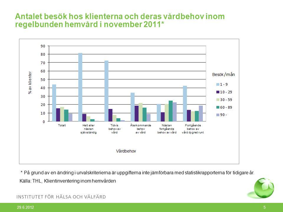 29.6.2012 5 Antalet besök hos klienterna och deras vårdbehov inom regelbunden hemvård i november 2011* * På grund av en ändring i urvalskriterierna är uppgifterna inte jämförbara med statistikrapporterna för tidigare år.