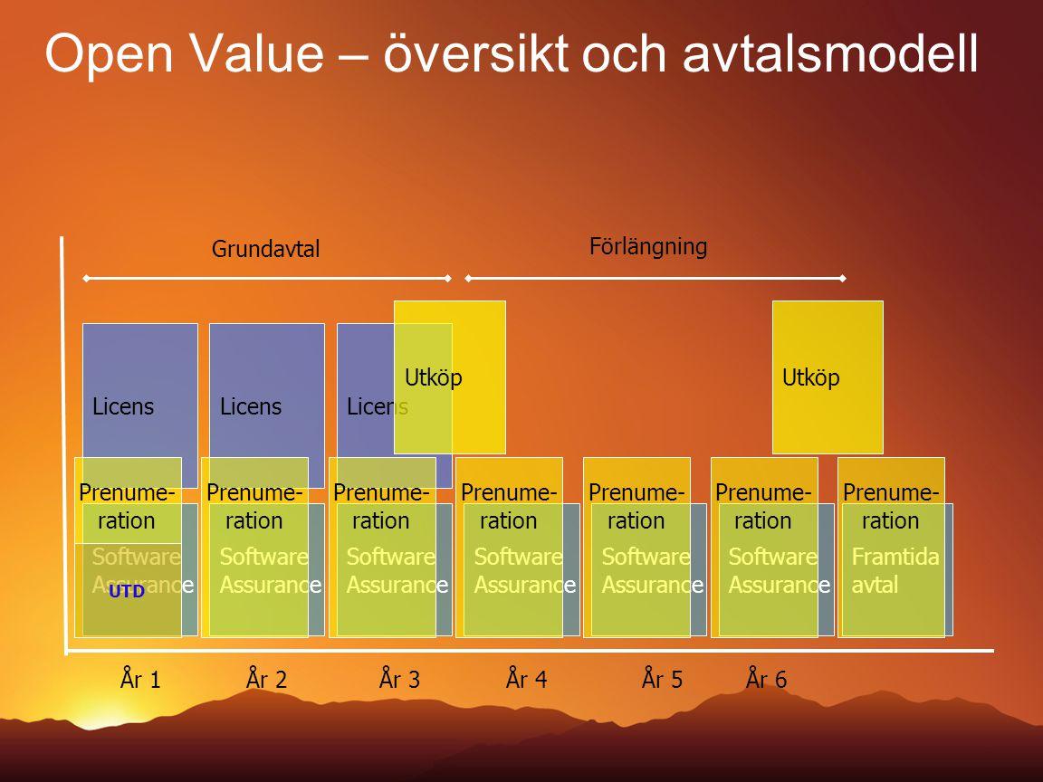 Open Value – översikt och avtalsmodell Framtida avtal Software Assurance Software Assurance Software Assurance Licens Grundavtal Software Assurance So