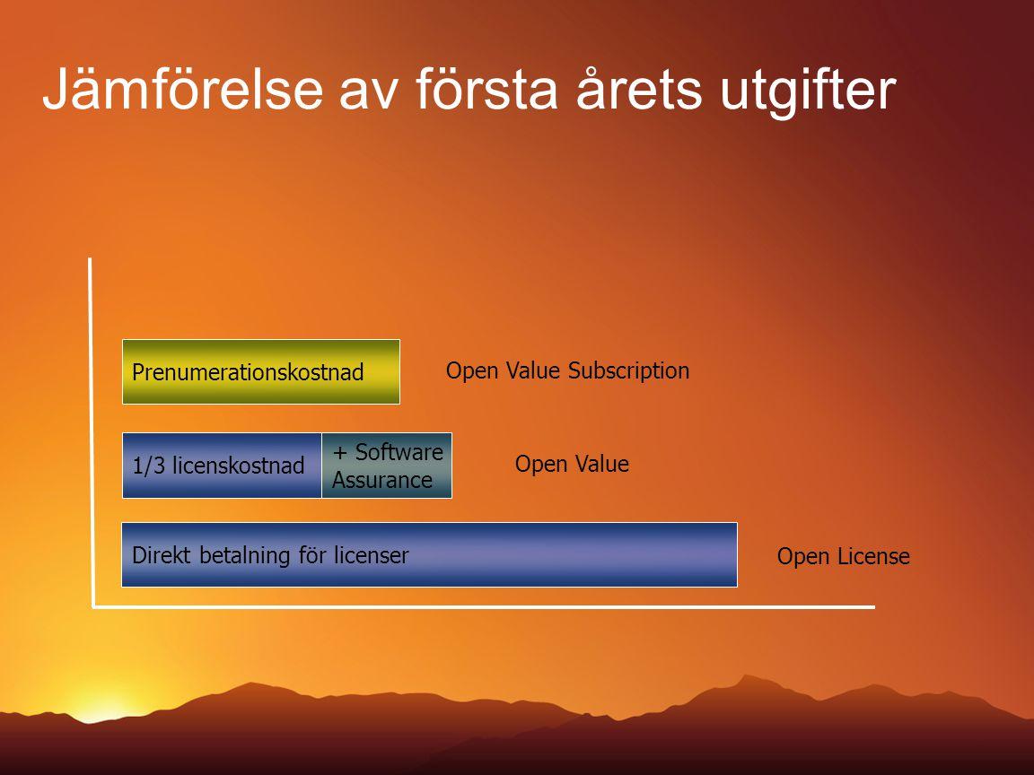 Jämförelse av första årets utgifter Direkt betalning för licenser Open License 1/3 licenskostnad + Software Assurance Open Value Prenumerationskostnad
