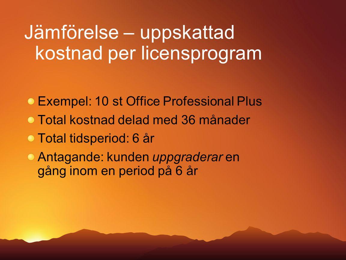 Jämförelse – uppskattad kostnad per licensprogram Exempel: 10 st Office Professional Plus Total kostnad delad med 36 månader Total tidsperiod: 6 år An