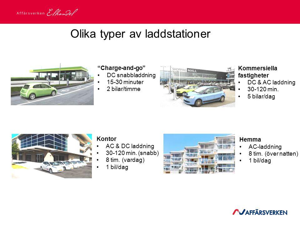 2015-03-21 Olika typer av laddstationer Charge-and-go DC snabbladdning 15-30 minuter 2 bilar/timme Kommersiella fastigheter DC & AC laddning 30-120 min.