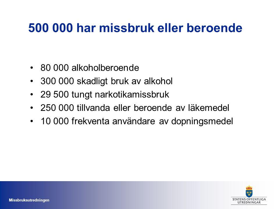 Missbruksutredningen 500 000 har missbruk eller beroende 80 000 alkoholberoende 300 000 skadligt bruk av alkohol 29 500 tungt narkotikamissbruk 250 00