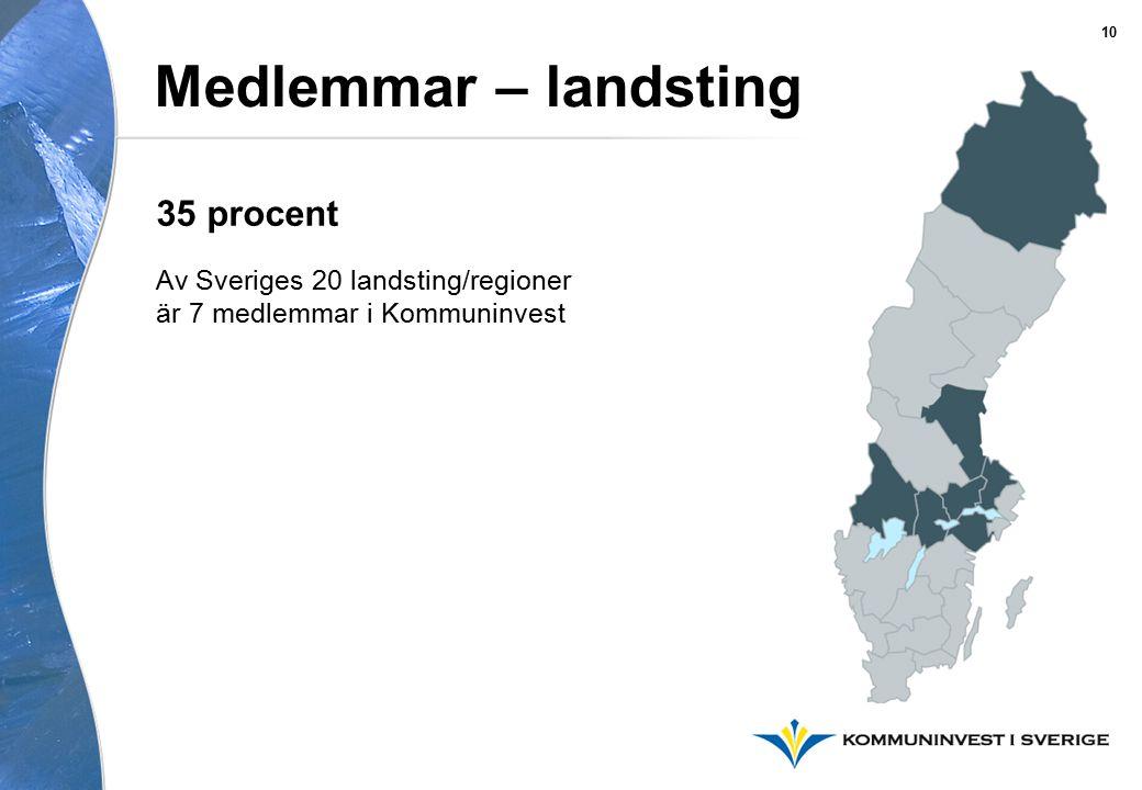 Medlemmar – landsting Av Sveriges 20 landsting/regioner är 7 medlemmar i Kommuninvest 35 procent 10