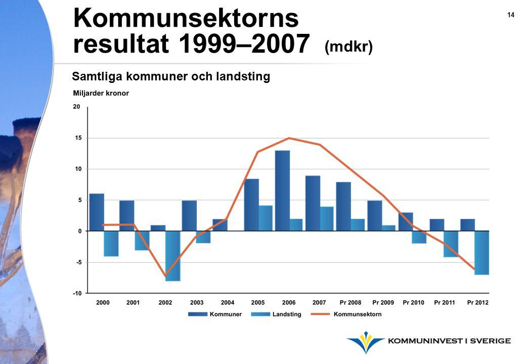 Kommunsektorns resultat 1999–2007 (mdkr) Samtliga kommuner och landsting 14
