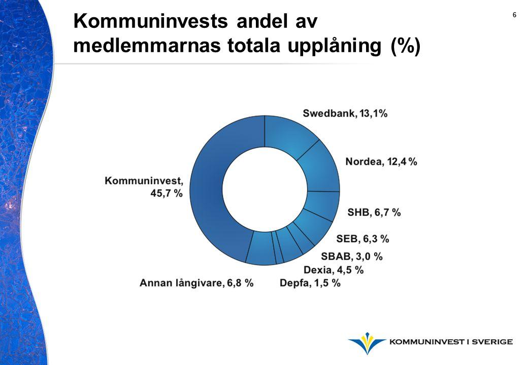 Kommuninvests andel av medlemmarnas totala upplåning (%) 6