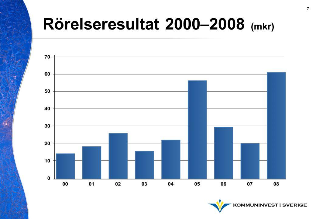 Rörelseresultat 2000–2008 (mkr) 7