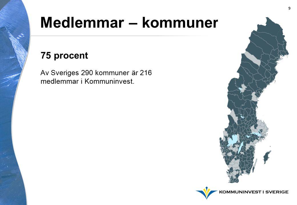 Medlemmar – kommuner Av Sveriges 290 kommuner är 216 medlemmar i Kommuninvest. 75 procent 9