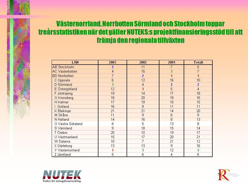 Västernorrland, Norrbotten Sörmland och Stockholm toppar treårsstatistiken när det gäller NUTEKS:s projektfinansieringsstöd till att främja den region