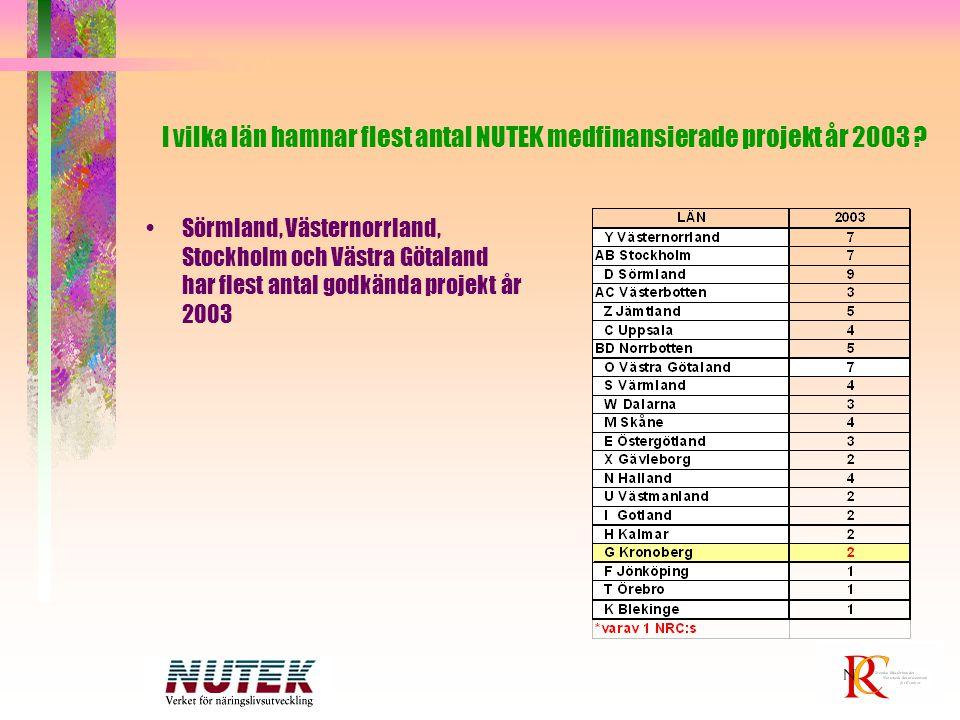 I vilka län hamnar flest antal NUTEK medfinansierade projekt år 2003 ? Sörmland, Västernorrland, Stockholm och Västra Götaland har flest antal godkänd
