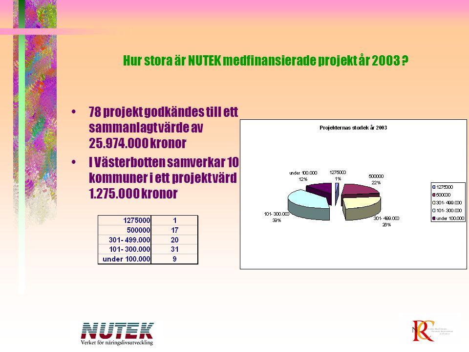 Hur stora är NUTEK medfinansierade projekt år 2003 ? 78 projekt godkändes till ett sammanlagt värde av 25.974.000 kronor I Västerbotten samverkar 10 k