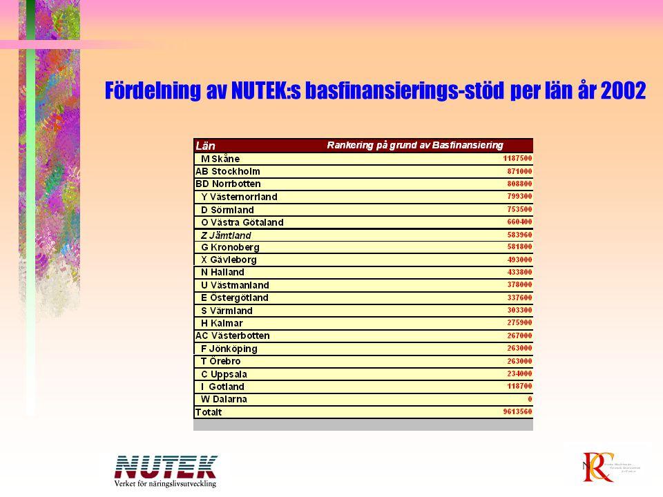 Fördelning av NUTEK:s basfinansierings-stöd per län år 2002