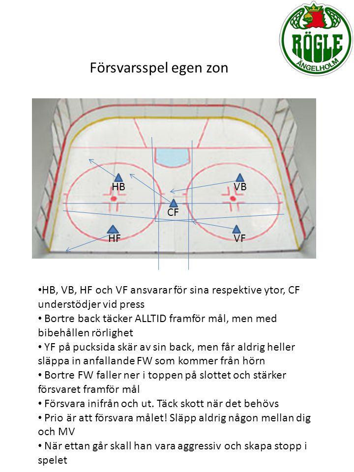 Försvarsspel egen zon VBHB HFVF CF HB, VB, HF och VF ansvarar för sina respektive ytor, CF understödjer vid press Bortre back täcker ALLTID framför må