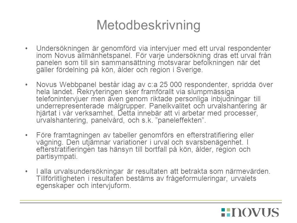 Metodbeskrivning Undersökningen är genomförd via intervjuer med ett urval respondenter inom Novus allmänhetspanel.