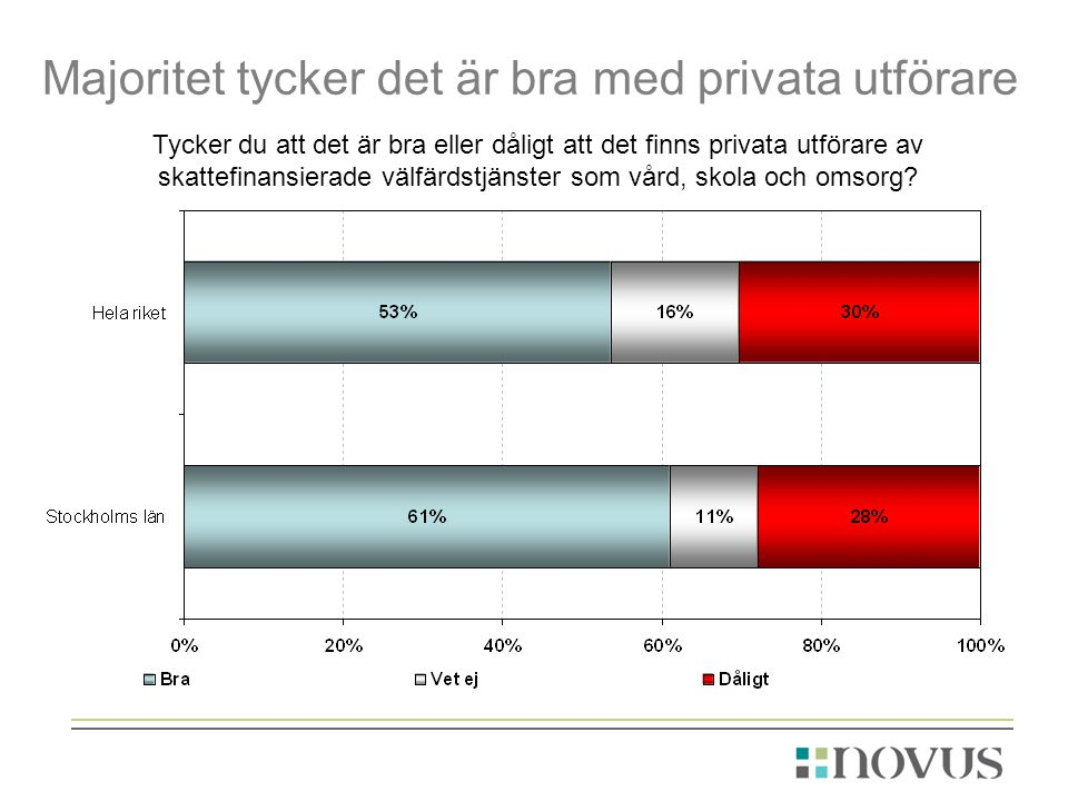 Majoritet tycker det är bra med privata utförare