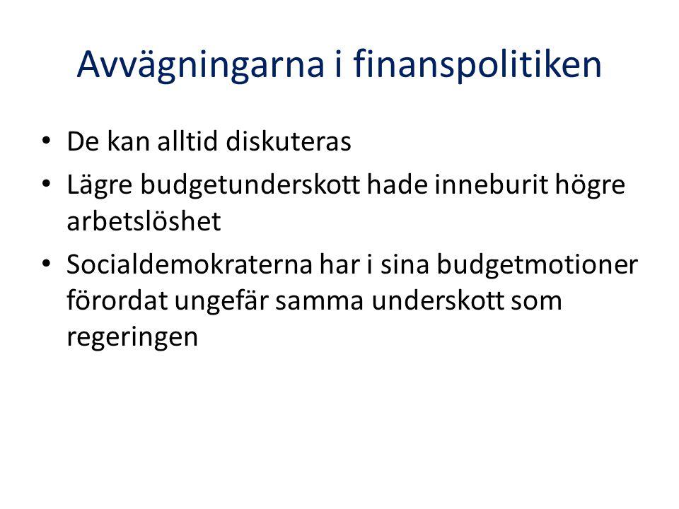 Avvägningarna i finanspolitiken De kan alltid diskuteras Lägre budgetunderskott hade inneburit högre arbetslöshet Socialdemokraterna har i sina budgetmotioner förordat ungefär samma underskott som regeringen
