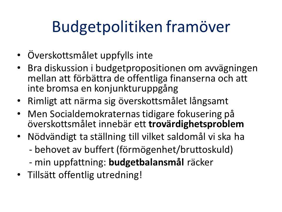 Budgetpolitiken framöver Överskottsmålet uppfylls inte Bra diskussion i budgetpropositionen om avvägningen mellan att förbättra de offentliga finanserna och att inte bromsa en konjunkturuppgång Rimligt att närma sig överskottsmålet långsamt Men Socialdemokraternas tidigare fokusering på överskottsmålet innebär ett trovärdighetsproblem Nödvändigt ta ställning till vilket saldomål vi ska ha - behovet av buffert (förmögenhet/bruttoskuld) - min uppfattning: budgetbalansmål räcker Tillsätt offentlig utredning!