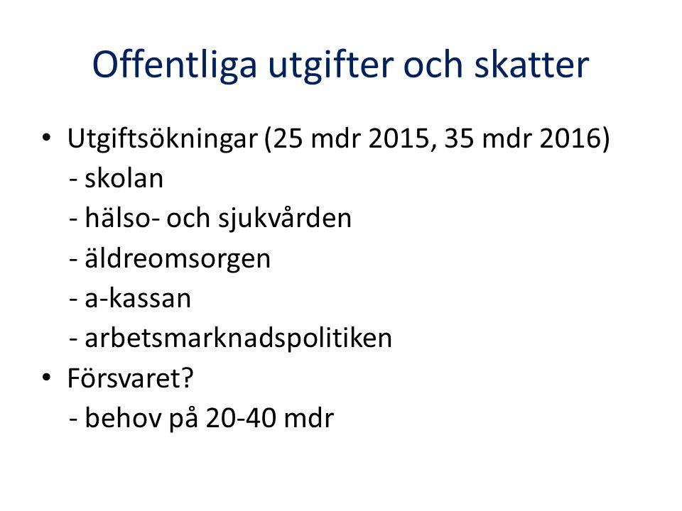 Offentliga utgifter och skatter Utgiftsökningar (25 mdr 2015, 35 mdr 2016) - skolan - hälso- och sjukvården - äldreomsorgen - a-kassan - arbetsmarknadspolitiken Försvaret.