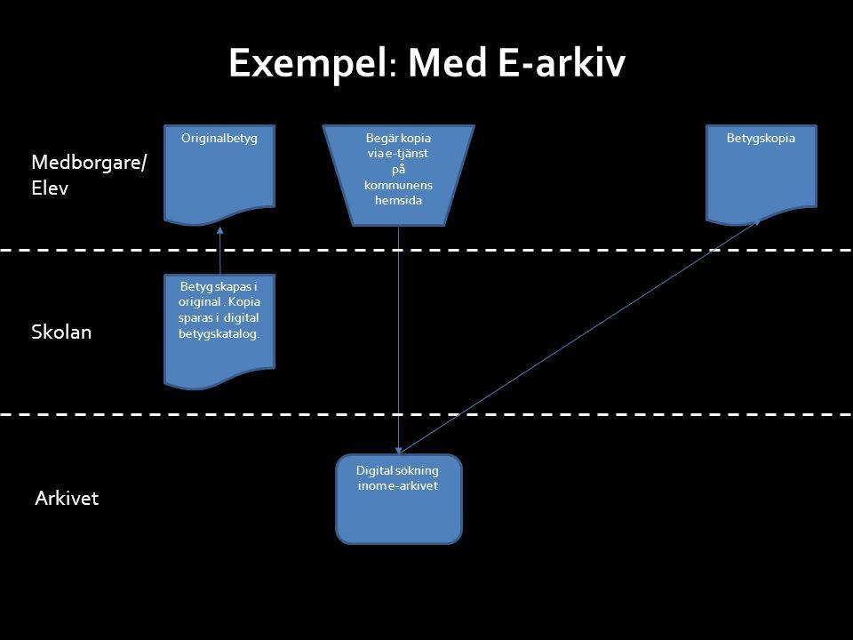 Exempel: Med E-arkiv Betyg skapas i original. Kopia sparas i digital betygskatalog. Originalbetyg Medborgare/ Elev Skolan Arkivet Digital sökning inom
