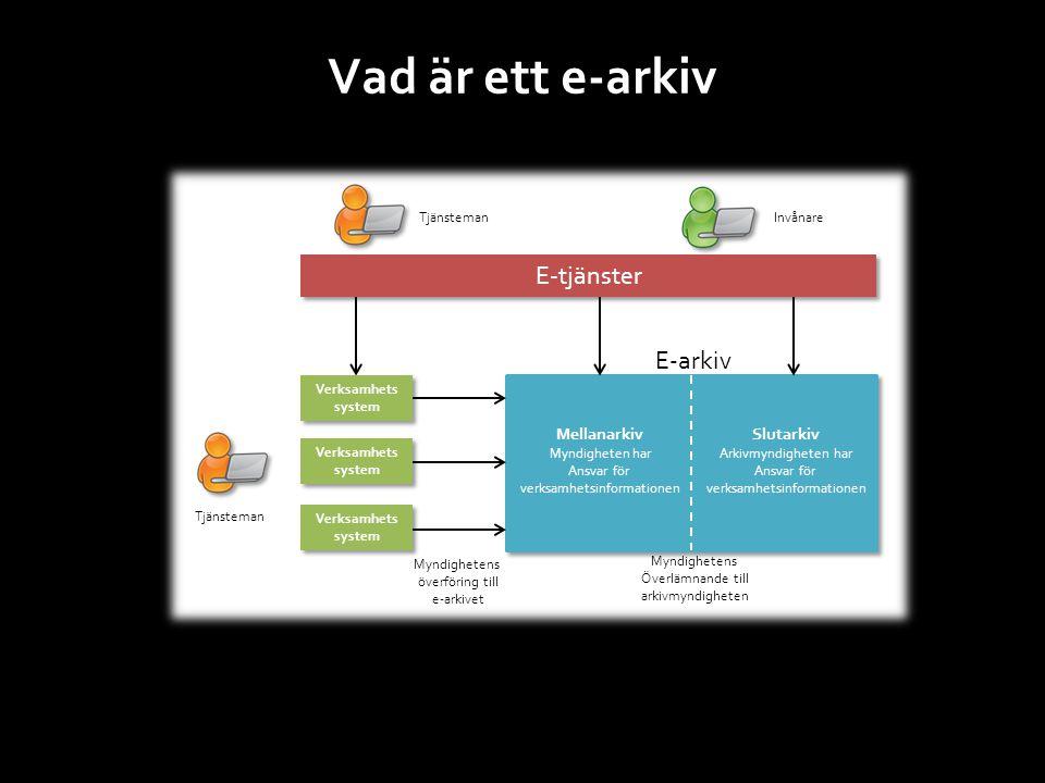 E-tjänster Verksamhets system E-arkiv Myndighetens överföring till e-arkivet Mellanarkiv Myndigheten har Ansvar för verksamhetsinformationen Slutarkiv