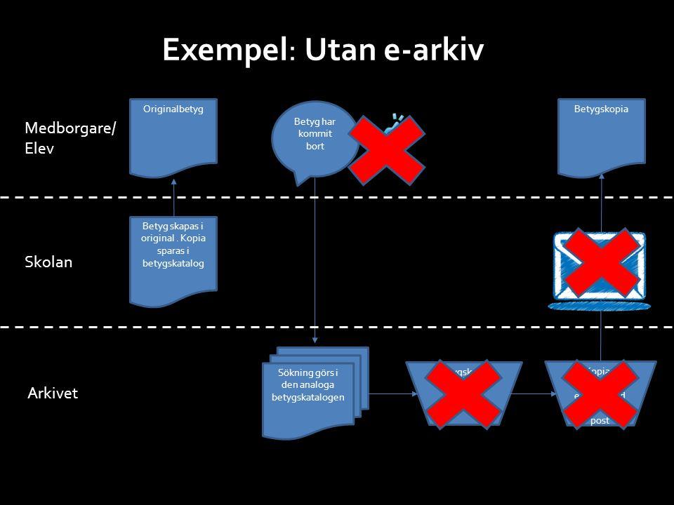 Exempel: Utan e-arkiv Betyg skapas i original. Kopia sparas i betygskatalog Originalbetyg Medborgare/ Elev Skolan Arkivet Sökning görs i den analoga b