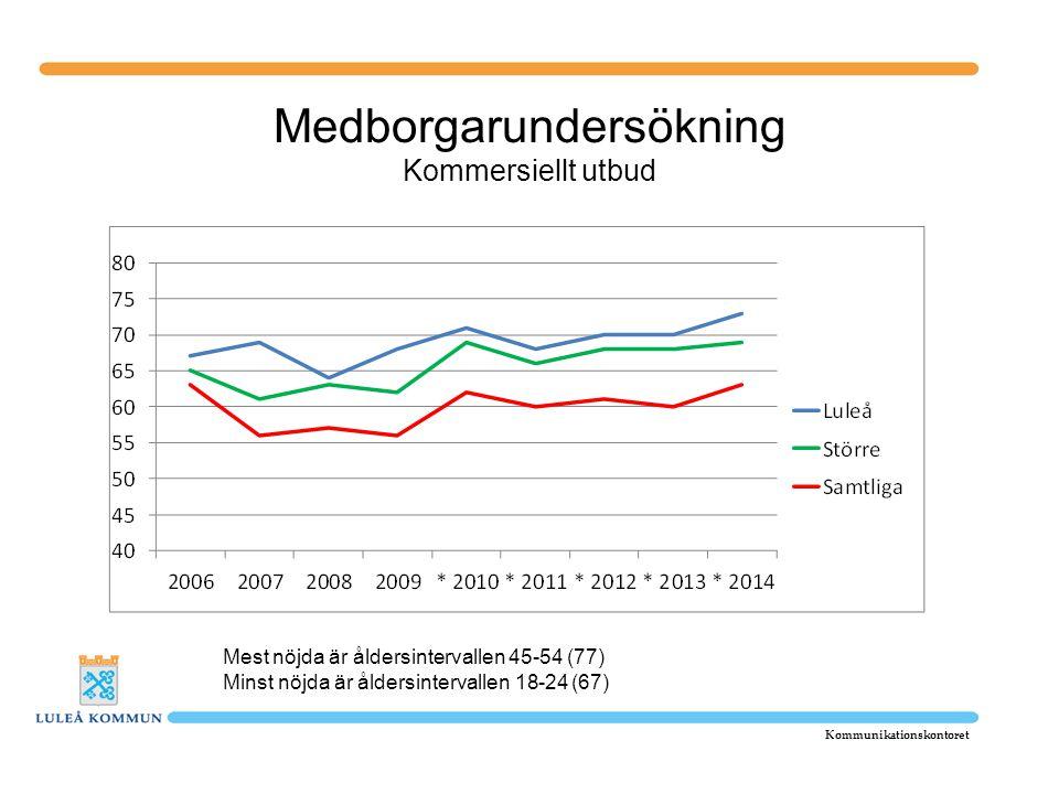 Medborgarundersökning Kommersiellt utbud Kommunikationskontoret Mest nöjda är åldersintervallen 45-54 (77) Minst nöjda är åldersintervallen 18-24 (67)