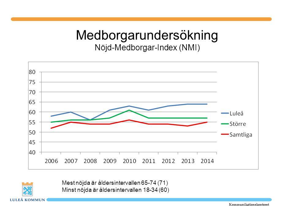 Medborgarundersökning Nöjd-Medborgar-Index (NMI) Kommunikationskontoret Mest nöjda är åldersintervallen 65-74 (71) Minst nöjda är åldersintervallen 18