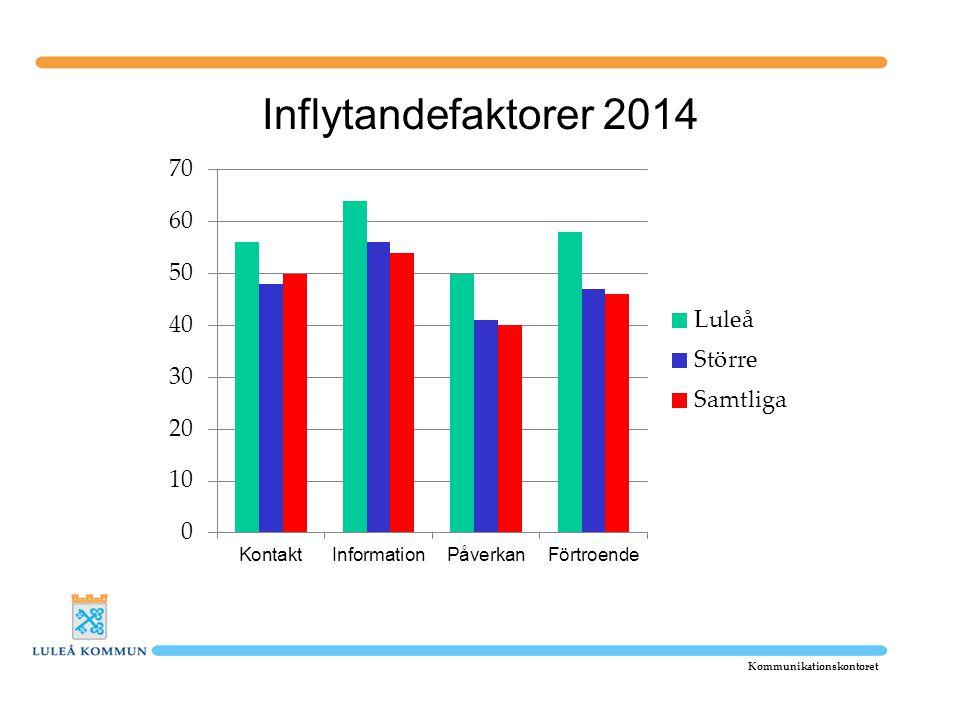 Inflytandefaktorer 2014 Kommunikationskontoret