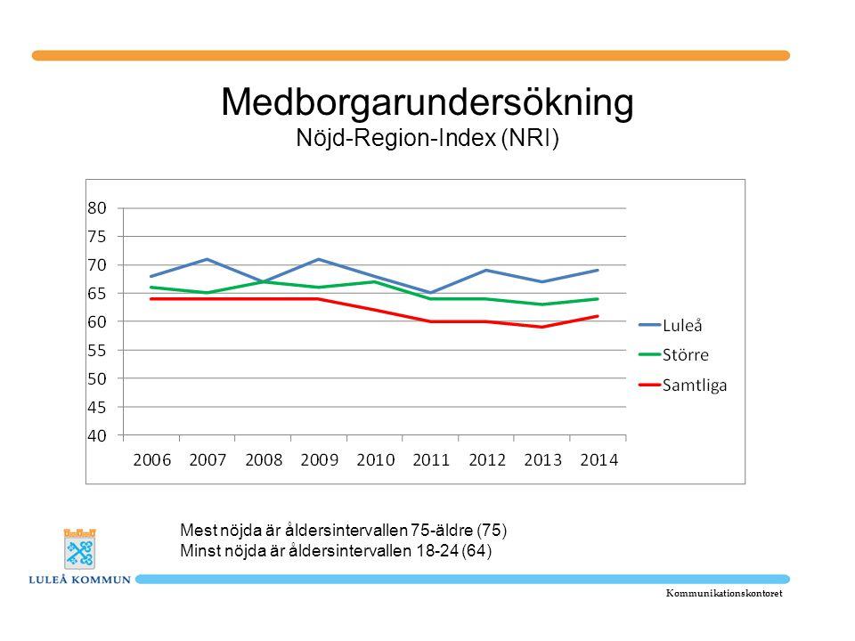 Medborgarundersökning Nöjd-Region-Index (NRI) Kommunikationskontoret Mest nöjda är åldersintervallen 75-äldre (75) Minst nöjda är åldersintervallen 18